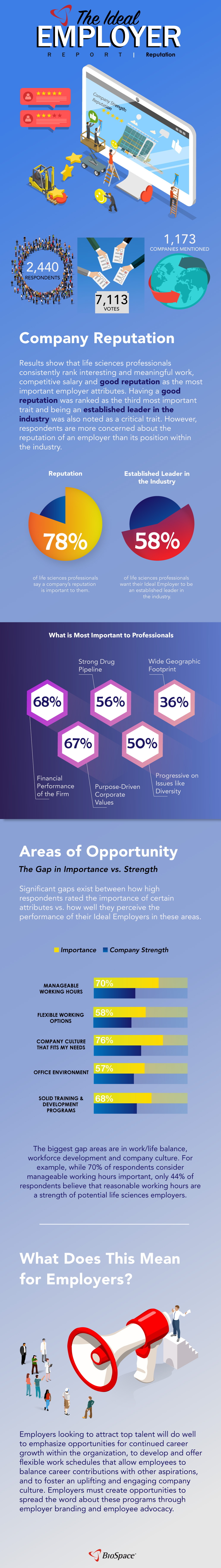 Ideal Employer Survey Reputation Topic Infographic